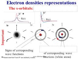 Electron densities representations - SliderBase