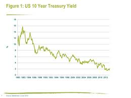 Policy And Perception What Next For Government Bonds
