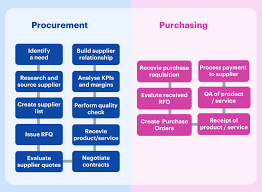 procurement vs purchasing what s the