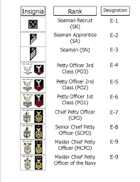 Navy Enlisted Pay Chart Navy Enlisted Rank Chart Infobarrel Images
