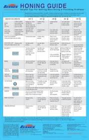 Sunnen Stone Chart The Legacy Of Bates Technologies