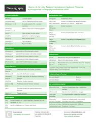 Ubuntu 1604 Unity Tastenkombinationen Keyboard Shortcuts By