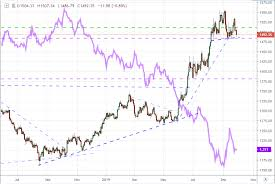 Gold Prices Form Reversal Pattern To Threaten Year Long Bull