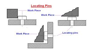 when a hole is reamed in metal to size it is mechanical engineering elements of jigs and fixtures