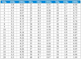 25 Punctual Seconds To Decimal Conversion Chart
