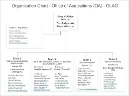 Organization Chart Template Excel Free Download Templates Process Flow Chart Organizational Excel Flow Chart
