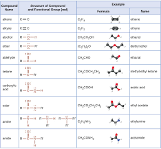Organic Chemistry Functional Groups Chart Pdf Pin On Functional Group