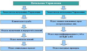 Глава Теоретические аспекты функционирования Пенсионного фонда  Рис 2 Структура УПФРФ в городе Пскове Псковском районе и Псковской области
