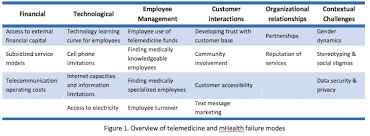 Failing To Scale Fixing Common Missteps In Mhealth Ventures