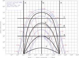 Sun Path Chart Polar Sun Path Chart Program University Of Oregon