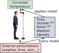Correction of human <b>forehead temperature</b> variations measured by ...
