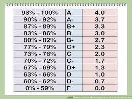 Convert A Percentage Into A 4 0 Grade Point Average High