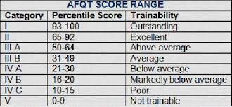 What Is The Highest Asvab Score Gt Asvab Score