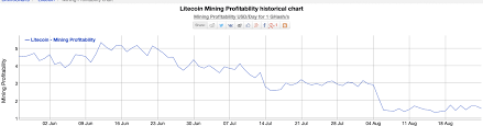Litecoin Hashrate Falls By 32 86 After Block Halving