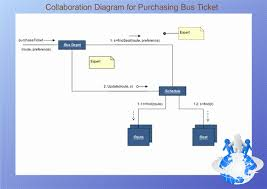 uml collaboration diagrams  free examples and software downloaduml collaboration diagram