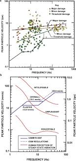 Ground Vibration Damage And Human Perception Limits From