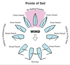 Sailing Wind Chart Alatui Al Latitude Equator Page 2