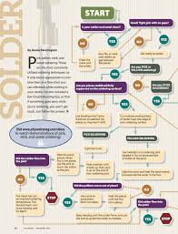 Soldering Flow Chart From Art Jewelry Magazine Idioms