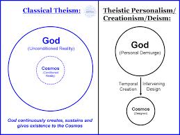 Judaism And Islam Venn Diagram Judaism Christianity And Islam Venn Diagram Judaism Christianity And