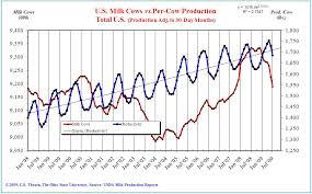 Marketview U S Dairy Outlook Brief 2010 Ohio Dairy