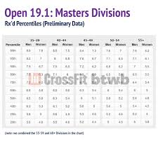 Rowing Machine Pace Chart Crossfit Open 19 1 Preliminary Analysis Strategies
