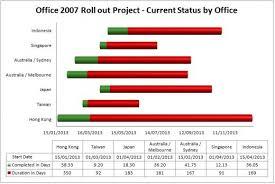 Office 2010 Gantt Chart Template How To Create A Gantt Chart Template Using Excel 2007 Or