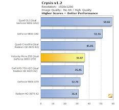 on our crysis test the edge z55 put up more of a fight than on some of the other 3d gaming tests with a demanding game like crysis an average frame rate