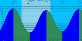 Tide Chart Rockland Maine 38 Veritable Rockland Maine Tides