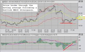 Sugar 11 Price Chart Trading Sugar 2012 06 27