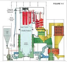 Supercritical Boiler Design Our Clean Coal Technology