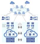 Cloud Application Hosting