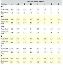 E Tank Oxygen Duration Chart Medical Oxygen Cylinder Duration Chart Futurenuns Info