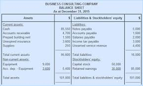 Balance Sheet Explanation Format And Example Accounting For