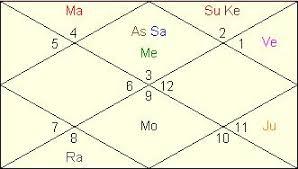 Mahesh Bhupathi Horoscope Vedic Astrology Analysis Tennis