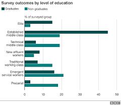 The Seven Social Classes Of 21st Century Britain Where Do