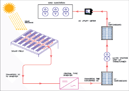 solar pv diagrams data wiring diagram blog solar pv diagrams wiring diagrams best air conditioning diagrams pv solar diagram wiring diagrams best solar