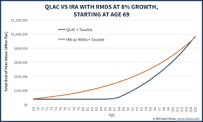 Dont Use A Qlac To Avoid Ira Rmd Obligations