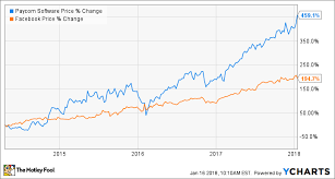 3 Growth Stocks That Could Put Facebooks Returns To Shame