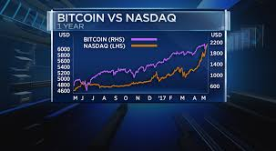Lately, its correlation has been rising. Report Suggests Market Pattern Correlation Between Bitcoin And Nasdaq Coinwire