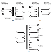 basic electricity and electronics 2010 figure 1 20 transformer schematic symbols a step up transformer b step down transformer and c multiple wound transformer