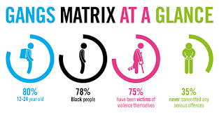 Trapped in the Gangs Matrix | Amnesty International UK