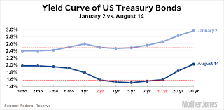 2 Year Treasury Rate Chart The Great Yield Curve Inversion Of 2019 Mother Jones