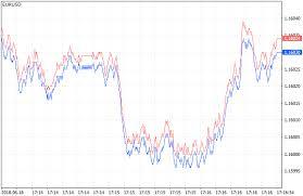 70 Exhaustive Metatrader 5 Tick Chart