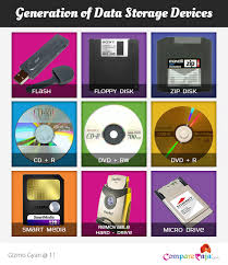 data storage devices storage devices a brief history versus by compareraja