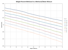 Determining Weight Percent Methanol In Water From Specific