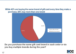 7 same gift card brand multiple gift card brands do you purchase