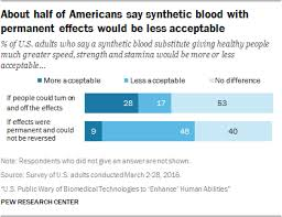Americans Views On The Future Use Of Synthetic Blood