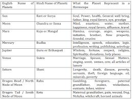 Vedic Astrology Realastro