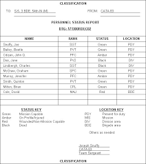Status Report Format Army Daily Status Report Template