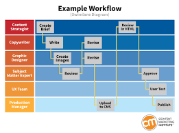 Video Editing Workflow Chart How To Define A Workflow That Keeps Content Production On Track